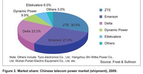 sle vendor analysis power electronics market best electronics 2017