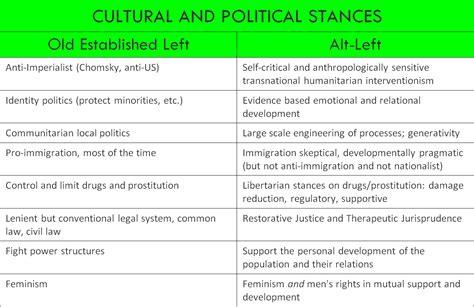 beyond alt right and alt left a community of americans books alt left stance on culture politics metamoderna