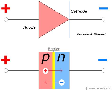 what is biasing of diode forward biased of diode 28 images if a forward bias is applied above right electrons are