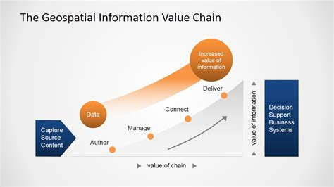 geospatial information value chain powerpoint diagram