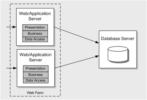 design application server chapter 3 design guidelines for application performance