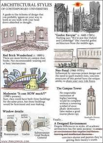 architectural style architectural styles architectural resources pinterest