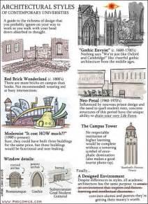Architectural Styles by Architectural Styles Architectural Resources Pinterest