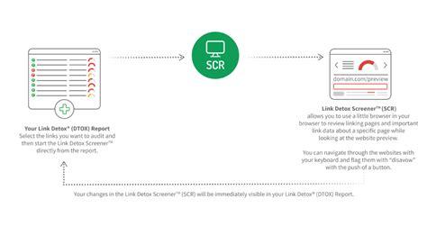 Link Detox Score by Link Detox Screener Scr Linkresearchtools