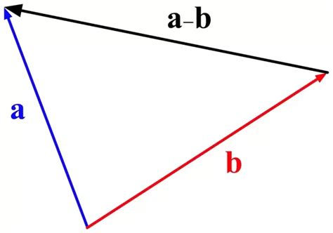 tutorial vector triangle if 2 sides of a triangle are described by 2 vectors a and