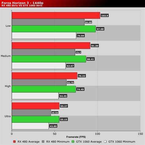 gpu test forza horizon 3 gpu cpu benchmark guru3d forums