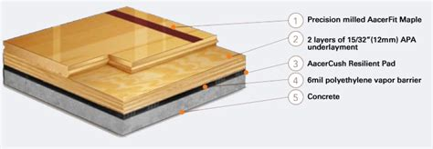 Most Economical House Plans Athletic Floor Systems For Basketball Courts And Multi