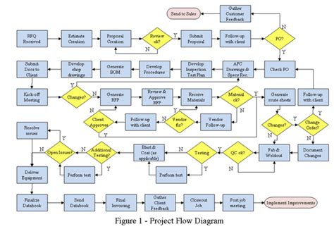 planning process flowchart broken enterprise it 183 paul ramsey