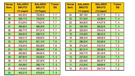 salario empleados de hogar 2016 empleadas de hogar salarios 2014 parainmigrantes info