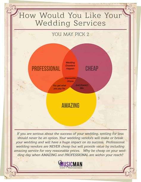Wedding Vendor by Understanding Wedding Vendor Pricing Best Wedding Dj