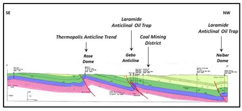 structural cross section thermopolis hot springs geology of wyoming