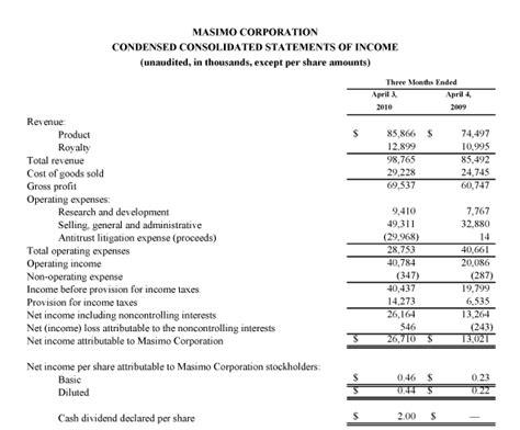Masimo News Archive 2010 Quarterly Income Statement Template