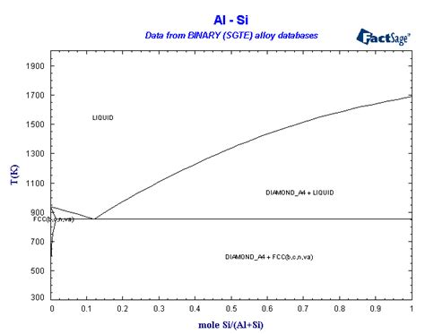 al si cu phase diagram binary sgte alloy phase diagrams