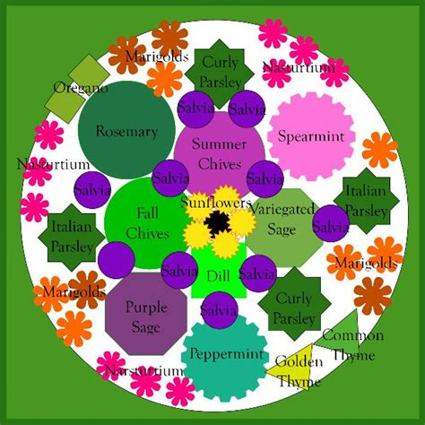 how to design a flower garden 17 best ideas about herb garden design on