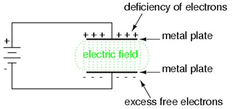 electric field and potential in the plate capacitor electric fields and capacitance capacitors electronics
