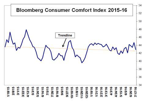 bloomberg consumer comfort index consumer comfort retreats from 2016 peak fitsnews