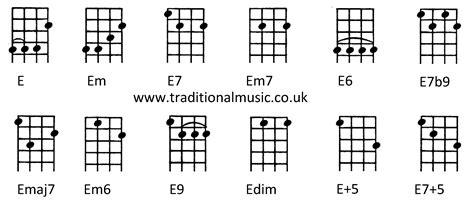 pin chords for ukulele c tuninge em e7 em7 e6 e7b9 emaj7 chords for ukulele c tuning e em e7 em7 e6 e7b9 emaj7