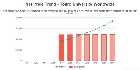 touro university worldwide touro university worldwide costs find out the net price