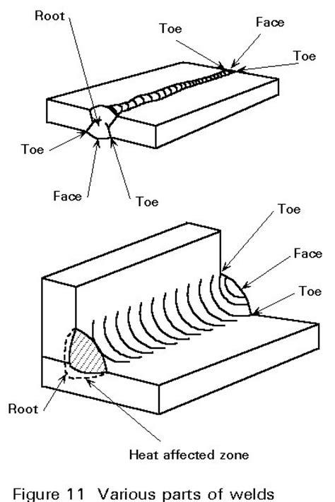 joint design definition 6 wg11