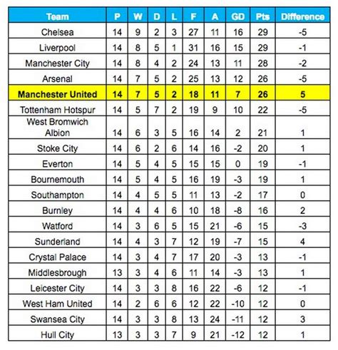epl table gf meaning man united have the premier league s worst record in the