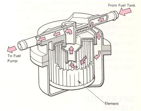Oli Prima Xp 2018 fungsi fuel filter pada sistem bahan bakar bisa otomotif