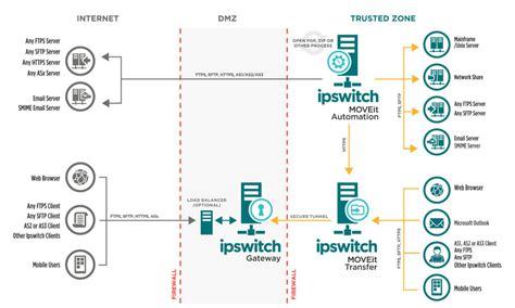 Webinar Adeguarsi Alla Nuova General Data Protection Regulation Enterprise Encryption Strategy Template