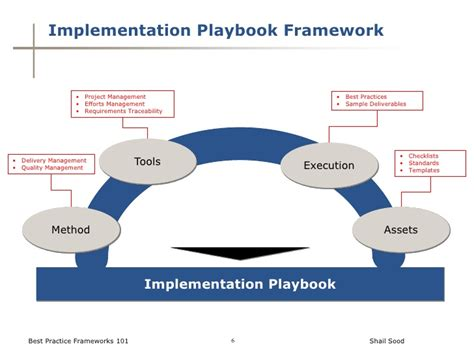 Best Practices Frameworks 101 Project Playbook Template