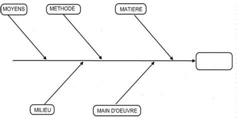 diagramme ishikawa vierge word dosage uv du parac 233 tamol d un comprim 233