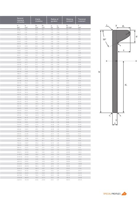 section modulus of a plate bulb flats brochure