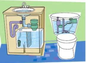 water efficient fixtures and appliances climatetechwiki