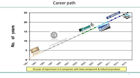 Career Path For Mechanical Engineer With Mba by Prabakar Resume