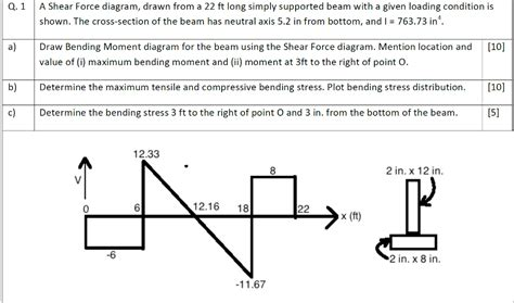 simply supported beam diagram solved a shear diagram from a 22ft simp