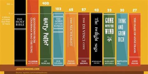 quali sono i libri pi 249 letti mondo in testa la bibbia