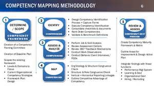 mindgears consulting competency matters engagement project