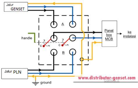 Ohm Saklar Cos Gz Change Switch Klar 4pole 63a cara memasang saklar genset di rumah distributor genset