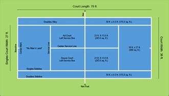 a diagram of tennis court dimensions layout