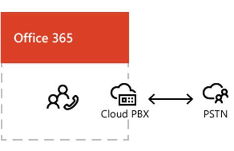 Office 365 Voip Image Gallery Pstn Cloud