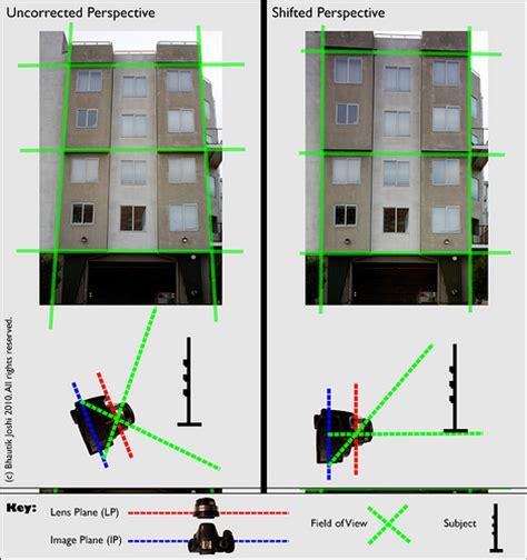 Tilt Shift Lens For Interior Photography by Tilt Shift Scales
