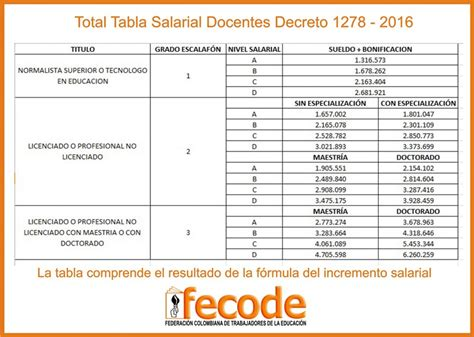 tabla salarial funcionarios publicos 2016 colombia decreto tabla salarial 2016 funcionarios publicos tabla