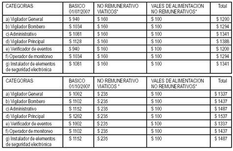 calculo del salario diario a efectos indemnizatorios yo salario diario al solo efecto de su c 225 lculo se dividir 225