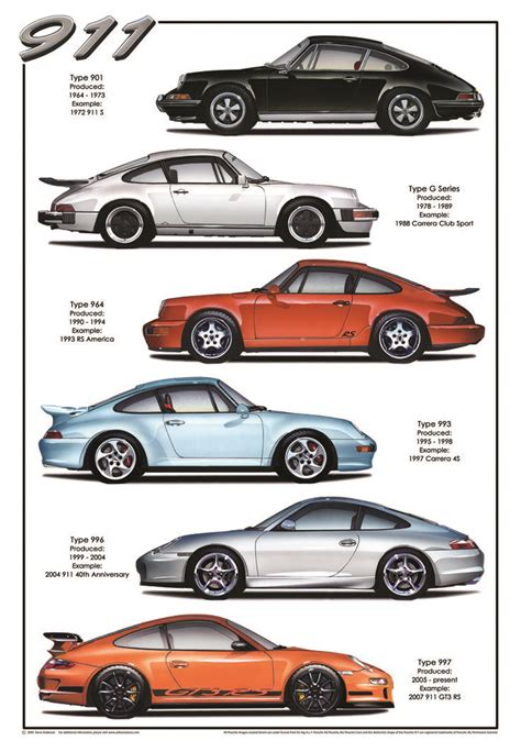 Porsche Model History 25 best ideas about 911 history on pinterest 911 org