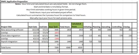 Pmp Application Spreadsheet by Applying For The Pmp Hours What About My Hours