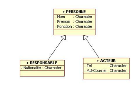 poweramc diagramme de classe notion d heritage pour les mcd