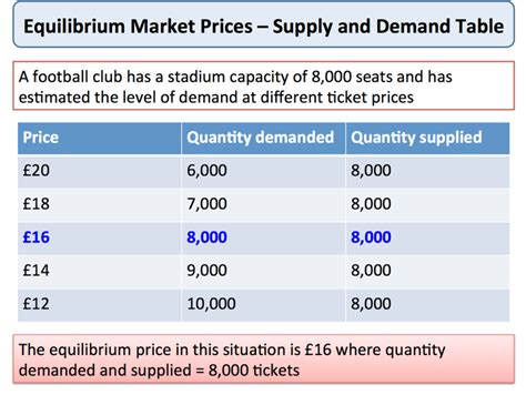 equilibrium market prices economics tutor2u