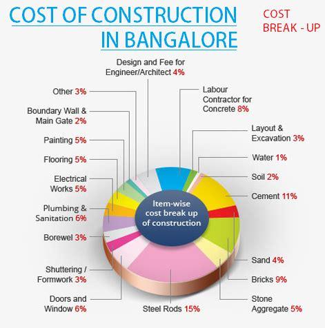 cost per square foot to build a home cost per square foot to build a house house plan 2017