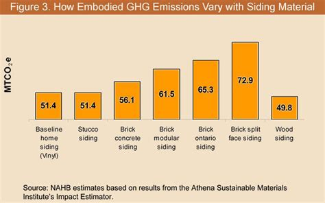 house siding materials comparison figure 3 how embodied ghg emissions vary with siding material