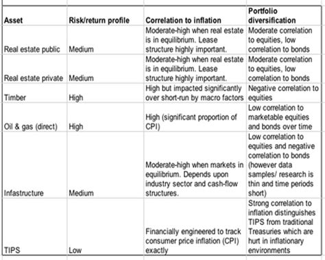 Financial Asset Search Institutional Investor Themes Real Assets Business Insider