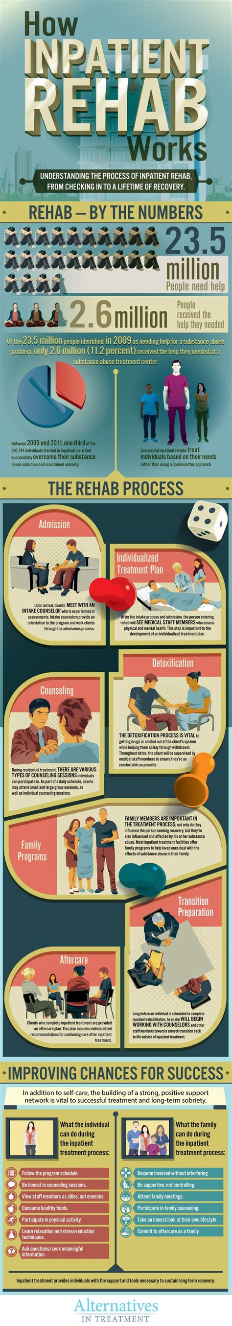 Term Psych Medication Detox California by Best 25 Substance Abuse Treatment Ideas On