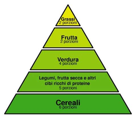 piano alimentare vegetariano dieta vegetariana dietapavia