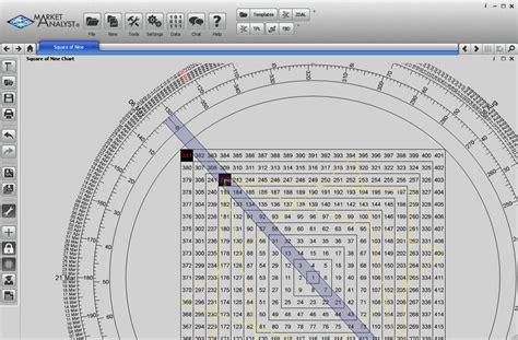 sq stock lambert gann publishing market analyst software market